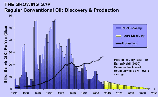 growing_gap_oil-discovery-vs-production