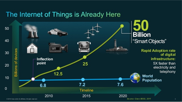 scaling-the-internet-of-things-iot-at-wsn-europe-2014-3-638