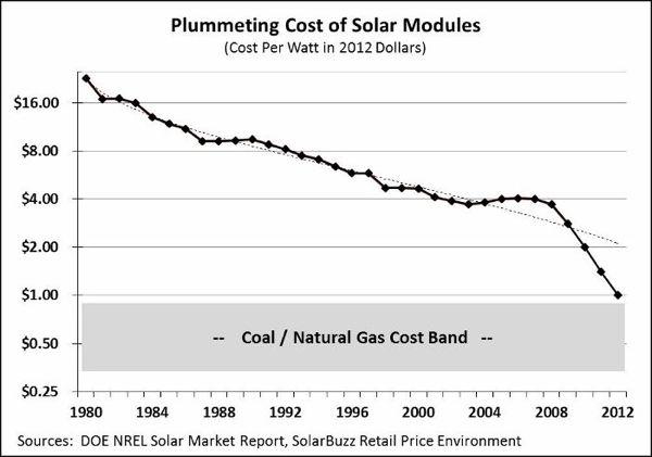 solar costs