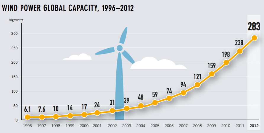 wind-power-global-capacity-growth