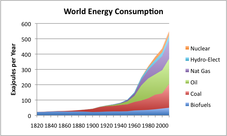 world-energy-consumption-by-source